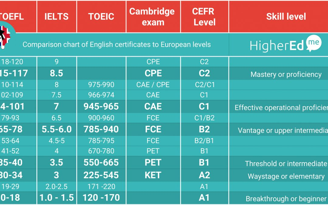 A guide to discover English certificates