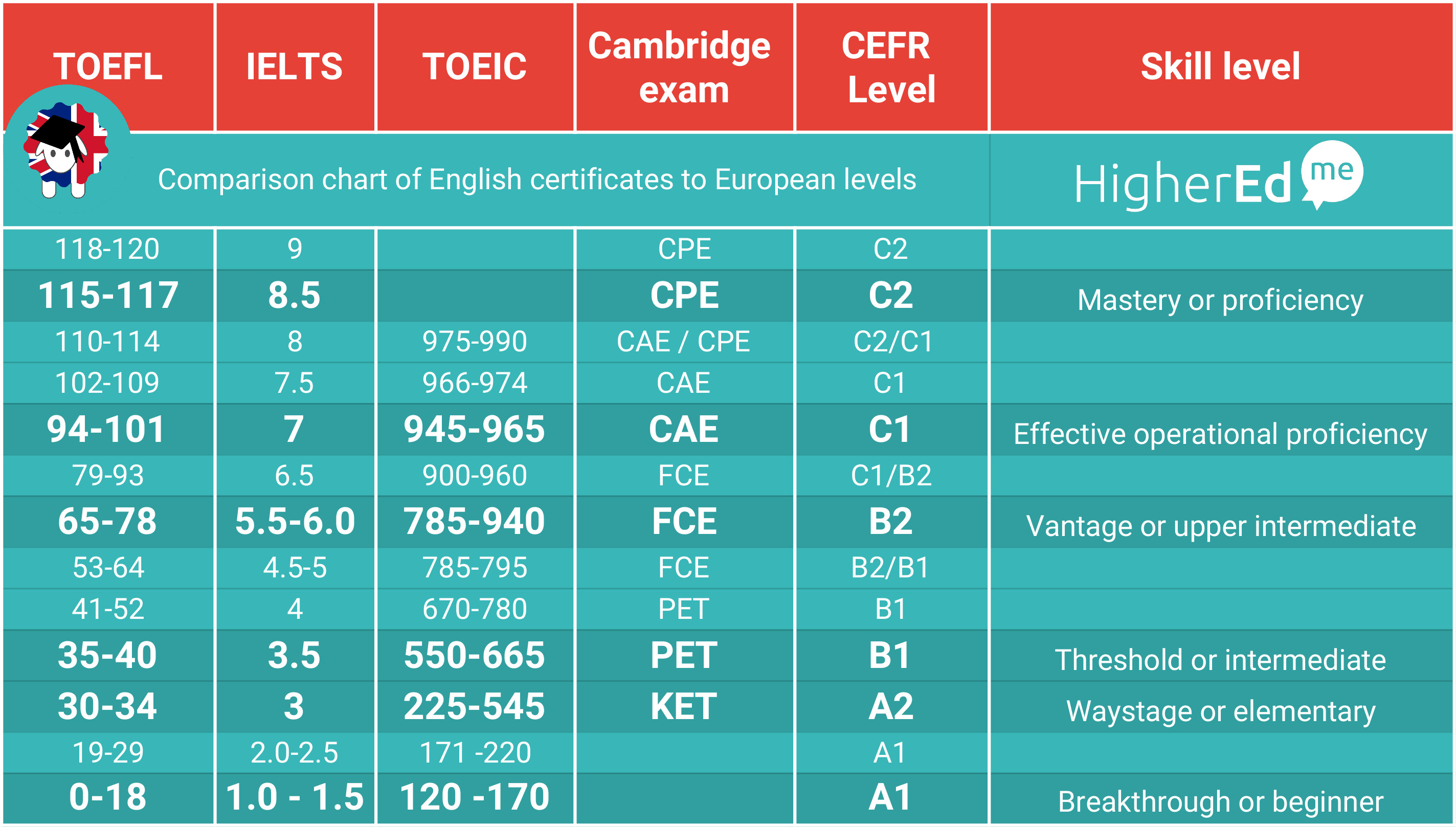 English certificates comparison for This chart compares level of english certificates for  toeic toefl ielts cambridge - equivalent score comparison conversion ranking